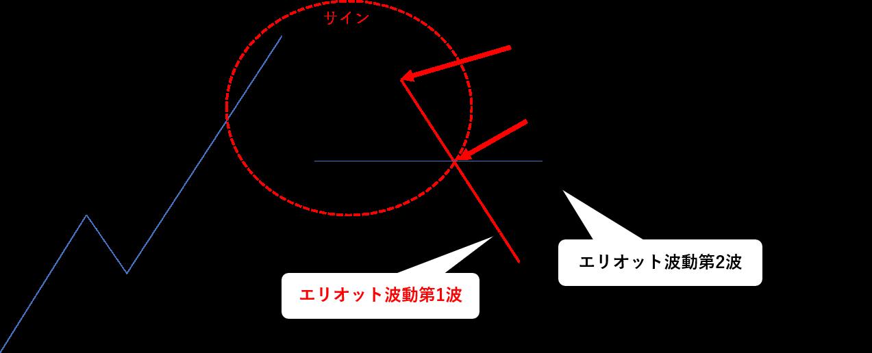 エリオット波動理論,EA