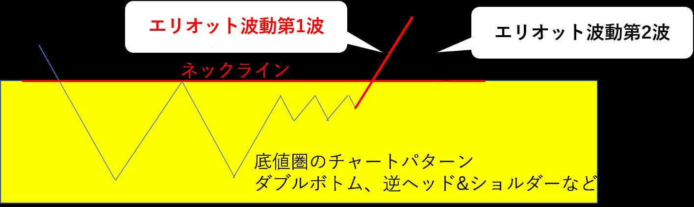 エリオット波動,EA